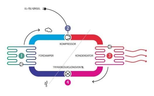 Hvordan fungerer luft til luftBilde